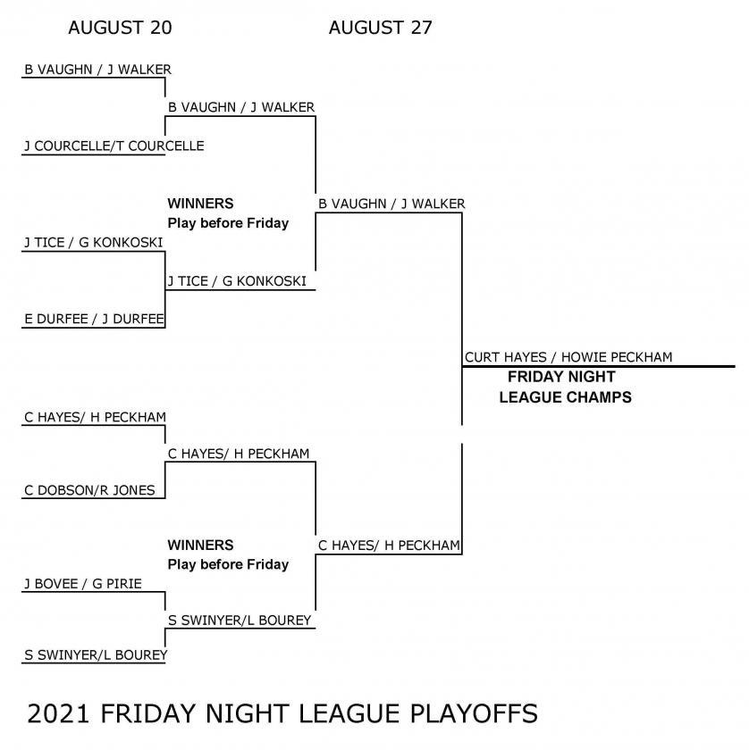 2021 Friday Night League Tournament Bracket